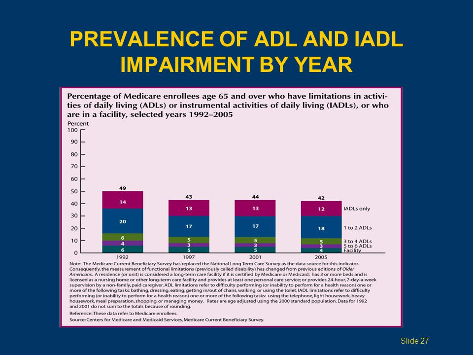 PREVALENCE OF ADL AND IADL IMPAIRMENT BY YEAR Slide 27