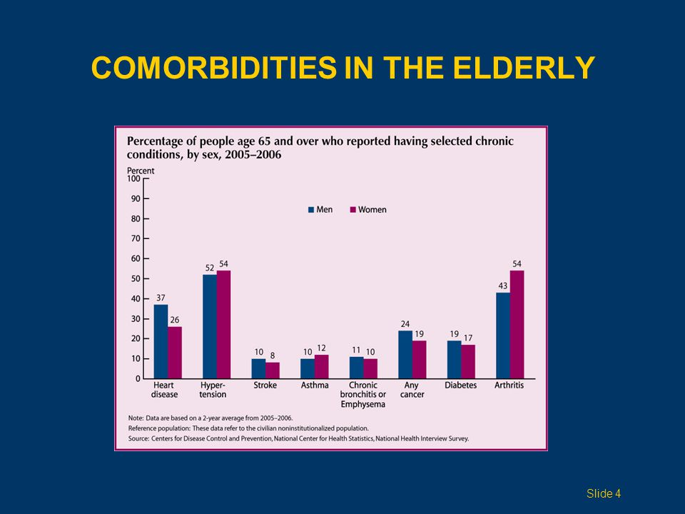 PREVALENCE OF ADL LIMITATION BY AGE GROUP Slide 25
