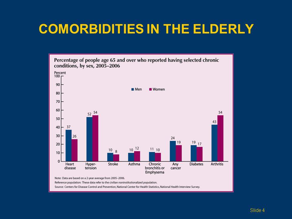 COMORBIDITIES IN THE ELDERLY Slide 4