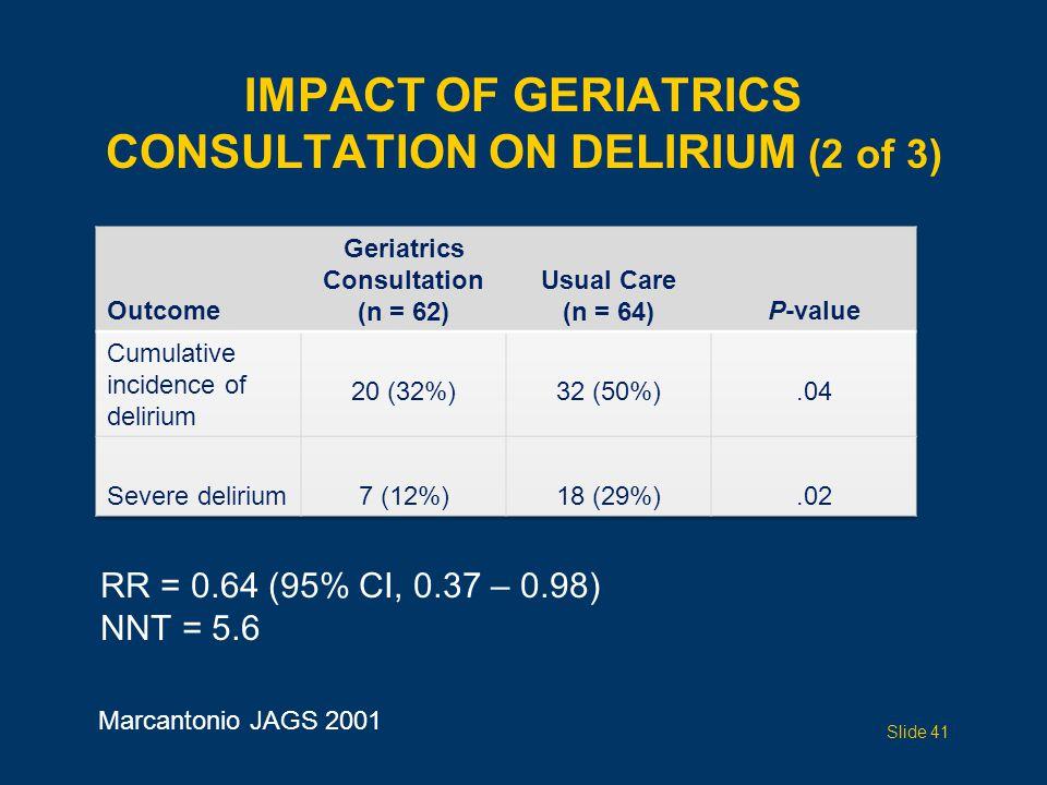 IMPACT OF GERIATRICS CONSULTATION ON DELIRIUM (2 of 3) RR = 0.64 (95% CI, 0.37 – 0.98) NNT = 5.6 Marcantonio JAGS 2001 Slide 41