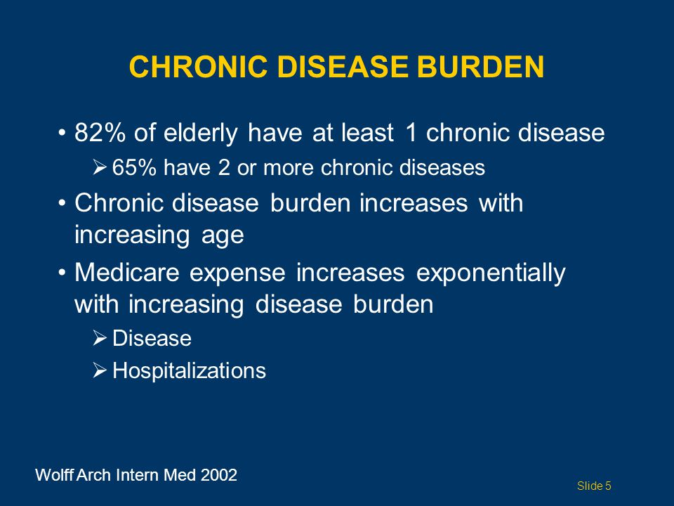 CHRONIC DISEASE BURDEN 82% of elderly have at least 1 chronic disease  65% have 2 or more chronic diseases Chronic disease burden increases with increasing age Medicare expense increases exponentially with increasing disease burden  Disease  Hospitalizations Wolff Arch Intern Med 2002 Slide 5