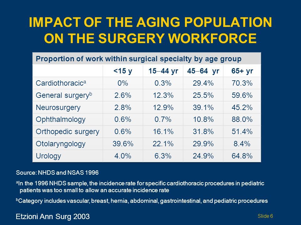 IMPACT OF THE AGING POPULATION ON THE SURGERY WORKFORCE Etzioni Ann Surg 2003 Slide 6 Source: NHDS and NSAS 1996 a In the 1996 NHDS sample, the incidence rate for specific cardiothoracic procedures in pediatric patients was too small to allow an accurate incidence rate b Category includes vascular, breast, hernia, abdominal, gastrointestinal, and pediatric procedures