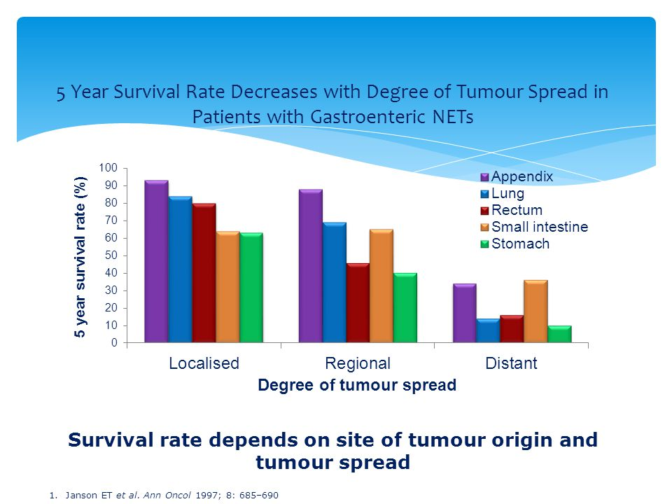 5 Year Survival Rate Decreases with Degree of Tumour Spread in Patients with Gastroenteric NETs 1.Janson ET et al. Ann Oncol 1997; 8: 685–690 Survival