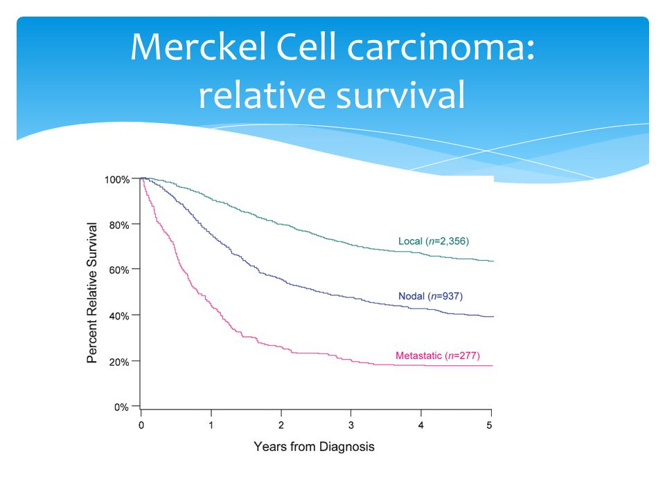 Merckel Cell carcinoma: relative survival
