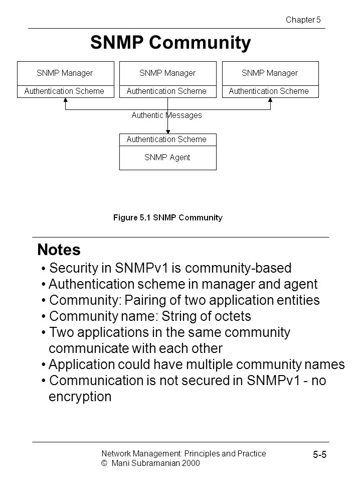 SNMP Community Security in SNMPv1 is community-based Authentication scheme in manager and agent Community: Pairing of two application entities Community name: String of octets Two applications in the same community communicate with each other Application could have multiple community names Communication is not secured in SNMPv1 - no encryption Network Management: Principles and Practice © Mani Subramanian 2000 5-5 Notes Chapter 5