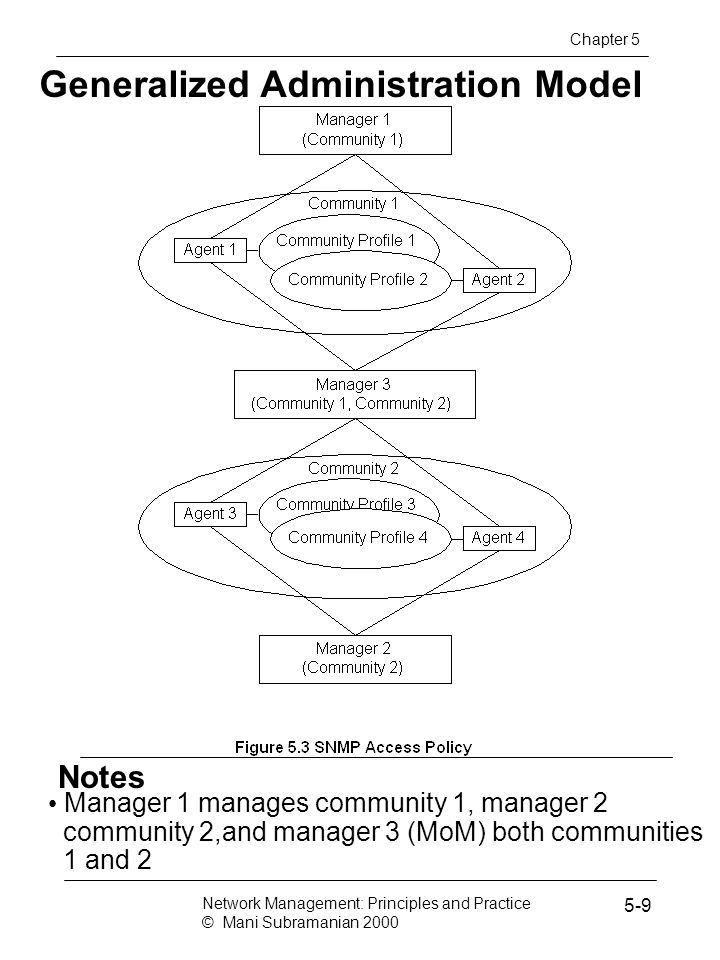 Notes Generalized Administration Model Manager 1 manages community 1, manager 2 community 2,and manager 3 (MoM) both communities 1 and 2 Network Management: Principles and Practice © Mani Subramanian 2000 5-9 Chapter 5