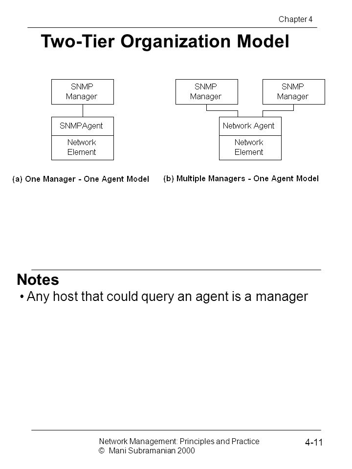 Notes Two-Tier Organization Model Any host that could query an agent is a manager Network Management: Principles and Practice © Mani Subramanian 2000