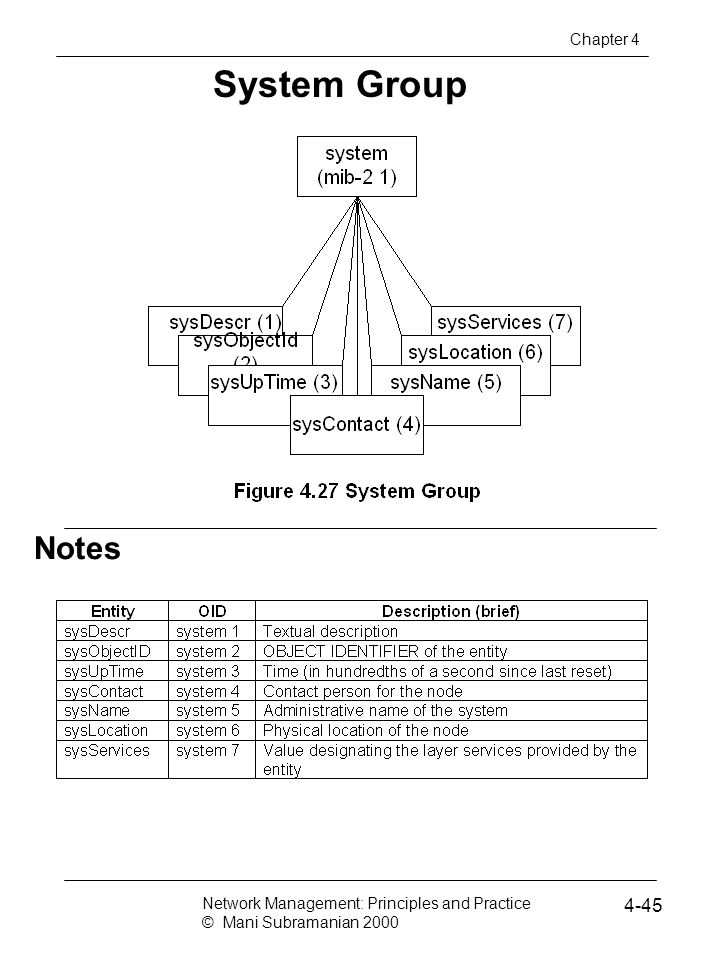 Notes System Group Network Management: Principles and Practice © Mani Subramanian 2000 4-45 Chapter 4