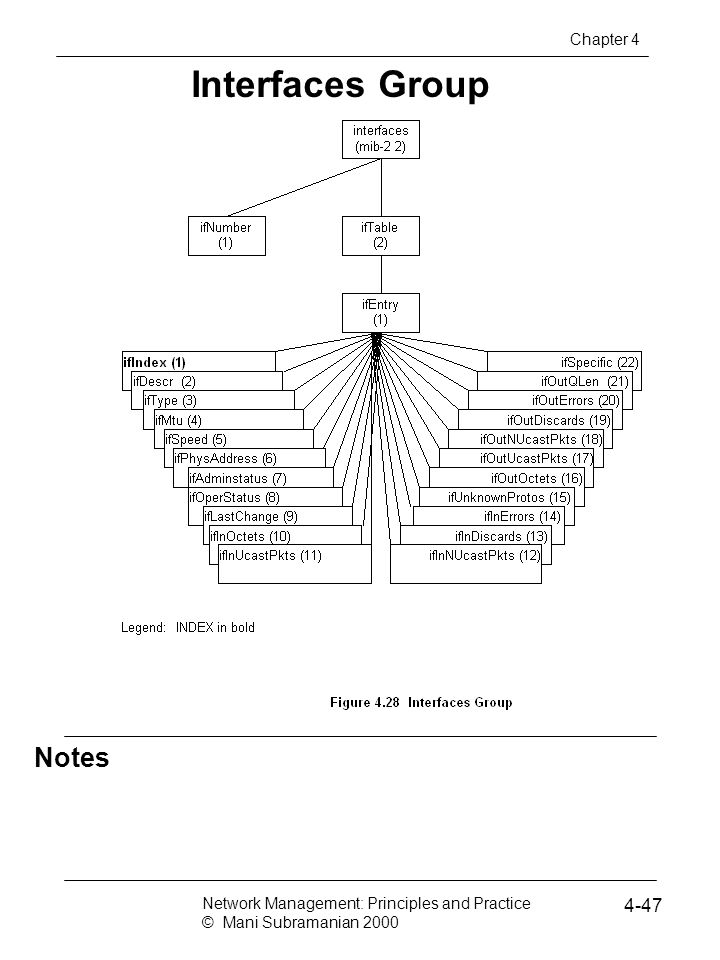 Notes Interfaces Group Network Management: Principles and Practice © Mani Subramanian 2000 4-47 Chapter 4