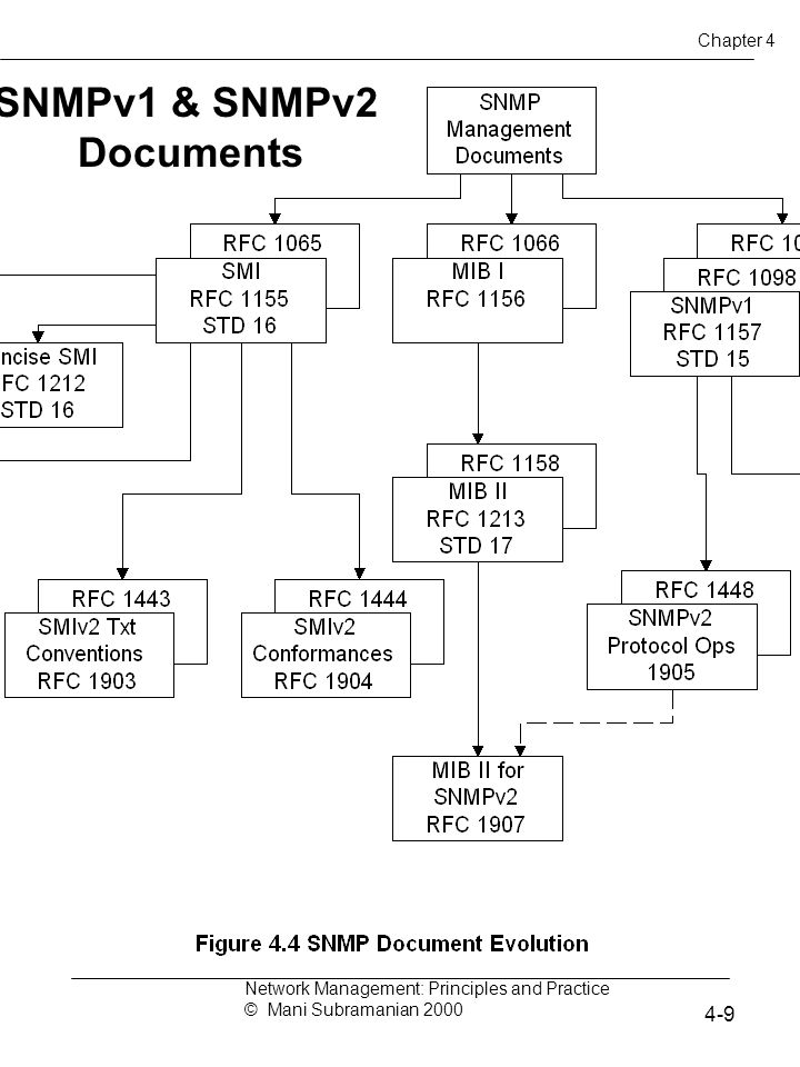 SNMPv1 & SNMPv2 Documents Network Management: Principles and Practice © Mani Subramanian 2000 4-9 Chapter 4