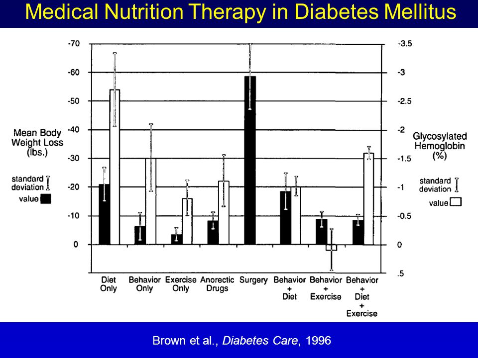 Brown et al., Diabetes Care, 1996