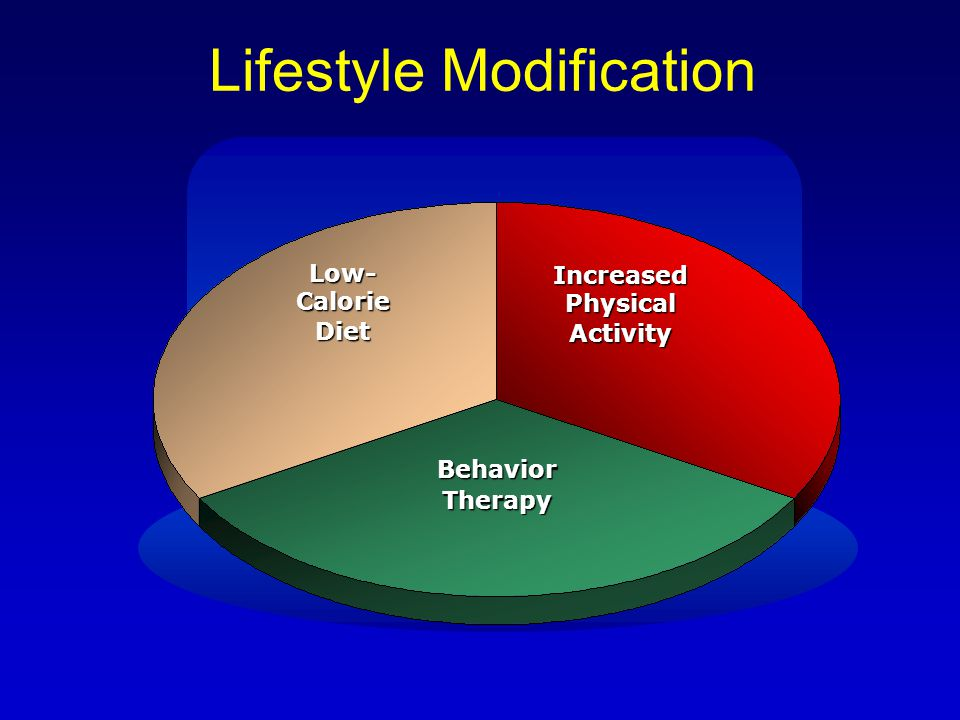 Lifestyle Modification Low- Calorie Diet Increased Physical Activity BehaviorTherapy