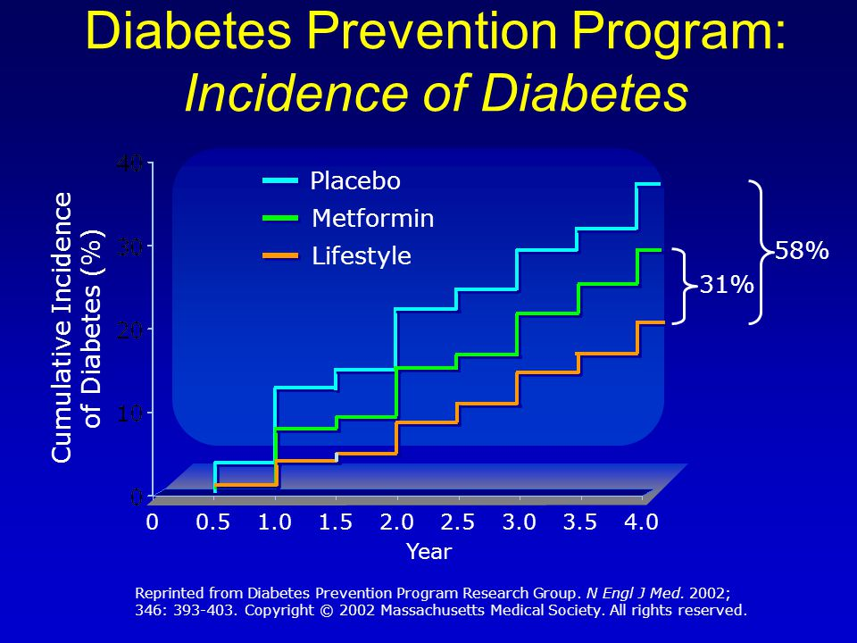 Diabetes Prevention Program: Incidence of Diabetes Cumulative Incidence of Diabetes (%) Year Placebo 00.51.01.52.02.53.03.54.0 Metformin Lifestyle 31% 58% Reprinted from Diabetes Prevention Program Research Group.