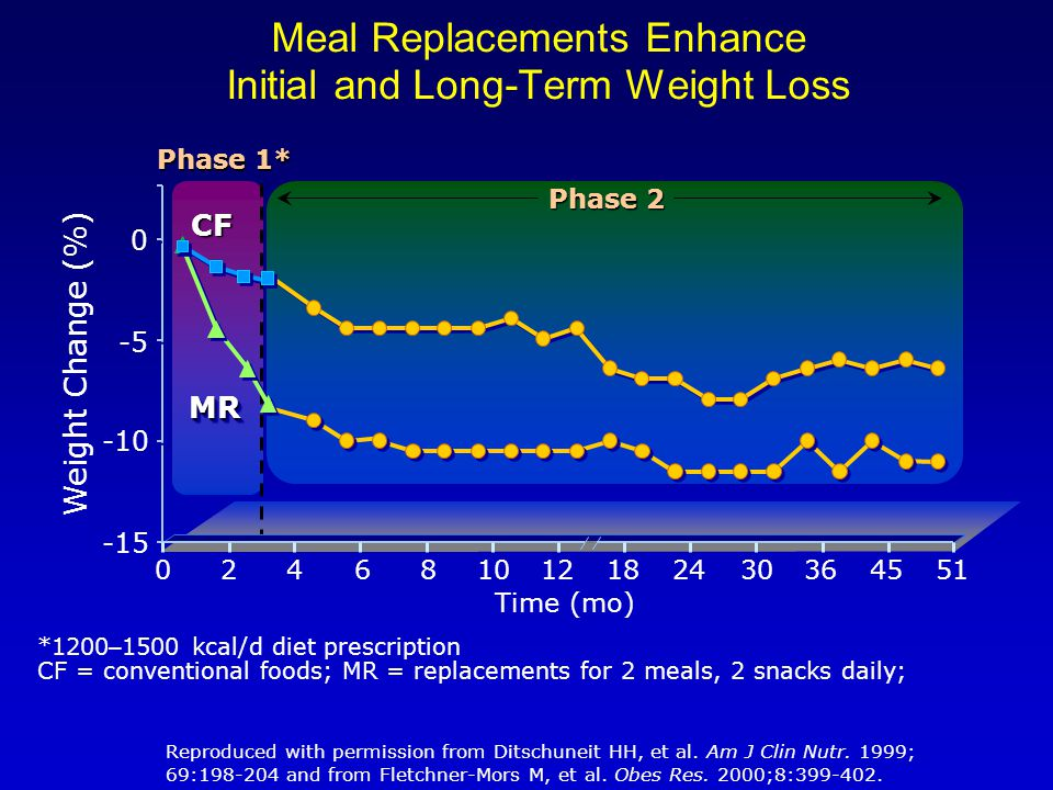 024681018122430364551 Meal Replacements Enhance Initial and Long-Term Weight Loss *1200 – 1500 kcal/d diet prescription CF = conventional foods; MR = replacements for 2 meals, 2 snacks daily; Reproduced with permission from Ditschuneit HH, et al.