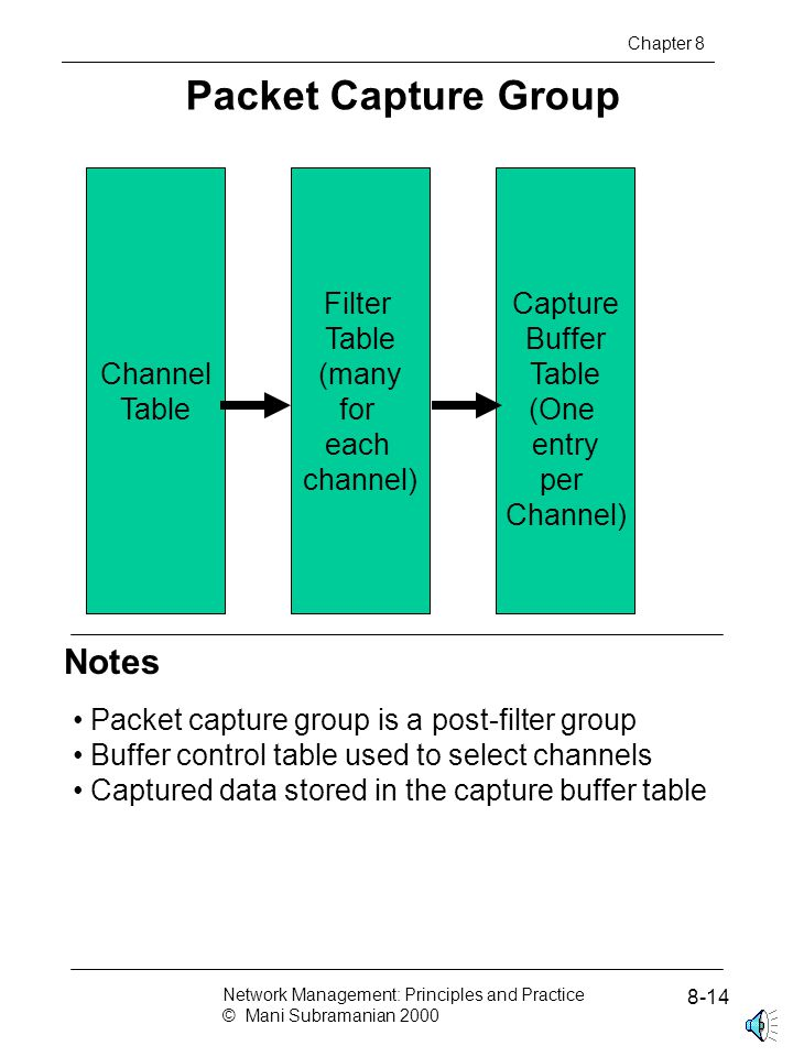 Packet Capture Group Capture Buffer Table (One entry per Channel) Chapter 8 Filter Table (many for each channel) Channel Table Notes Packet capture group is a post-filter group Buffer control table used to select channels Captured data stored in the capture buffer table Network Management: Principles and Practice © Mani Subramanian 2000 8-14