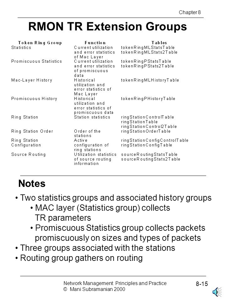Notes RMON TR Extension Groups Chapter 8 Two statistics groups and associated history groups MAC layer (Statistics group) collects TR parameters Promiscuous Statistics group collects packets promiscuously on sizes and types of packets Three groups associated with the stations Routing group gathers on routing Network Management: Principles and Practice © Mani Subramanian 2000 8-15