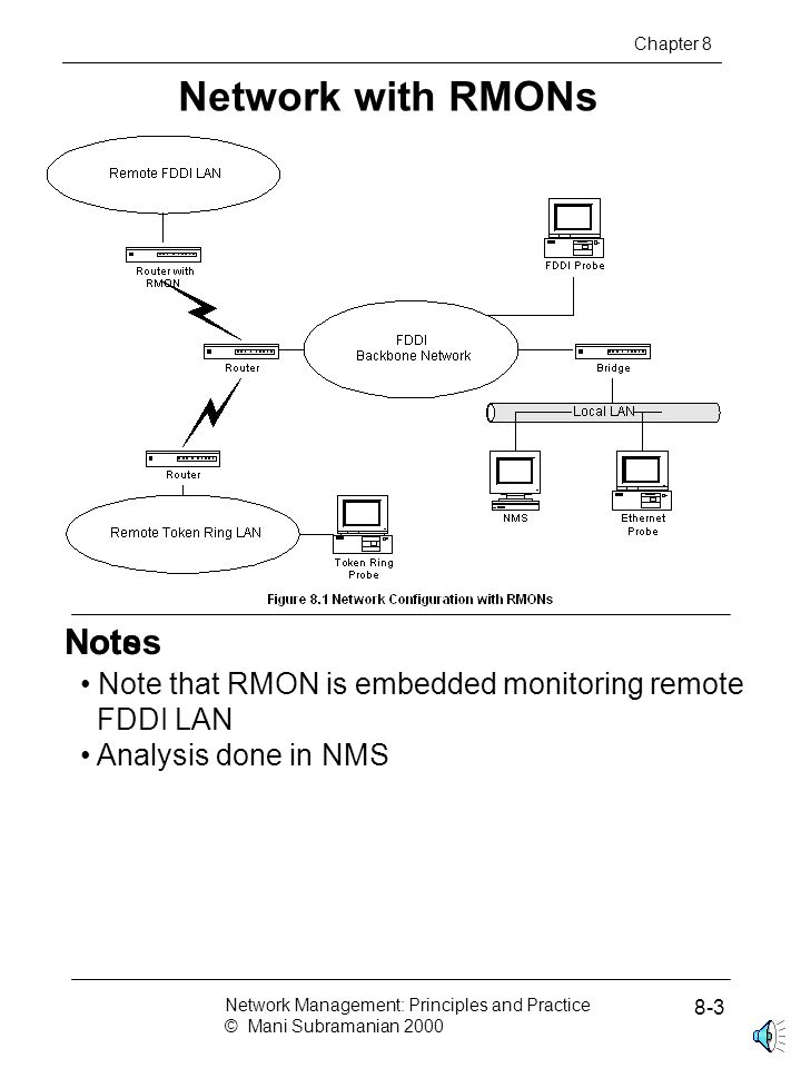 Network with RMONs Chapter 8 Network Management: Principles and Practice © Mani Subramanian 2000 8-3 NotsNotes Note that RMON is embedded monitoring remote FDDI LAN Analysis done in NMS