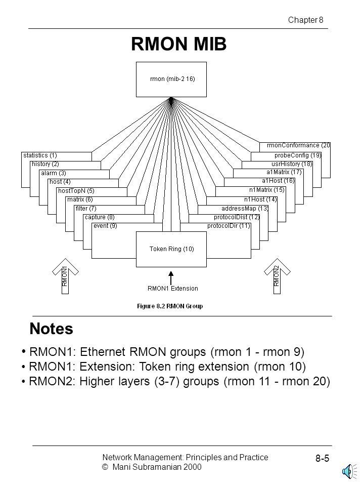 RMON2 Applicable to Layers 3 and above Functions similar to RMON1 Enhancement to RMON1 Defined conformance and compliance Chapter 8 Network Management: Principles and Practice © Mani Subramanian 2000 8-16