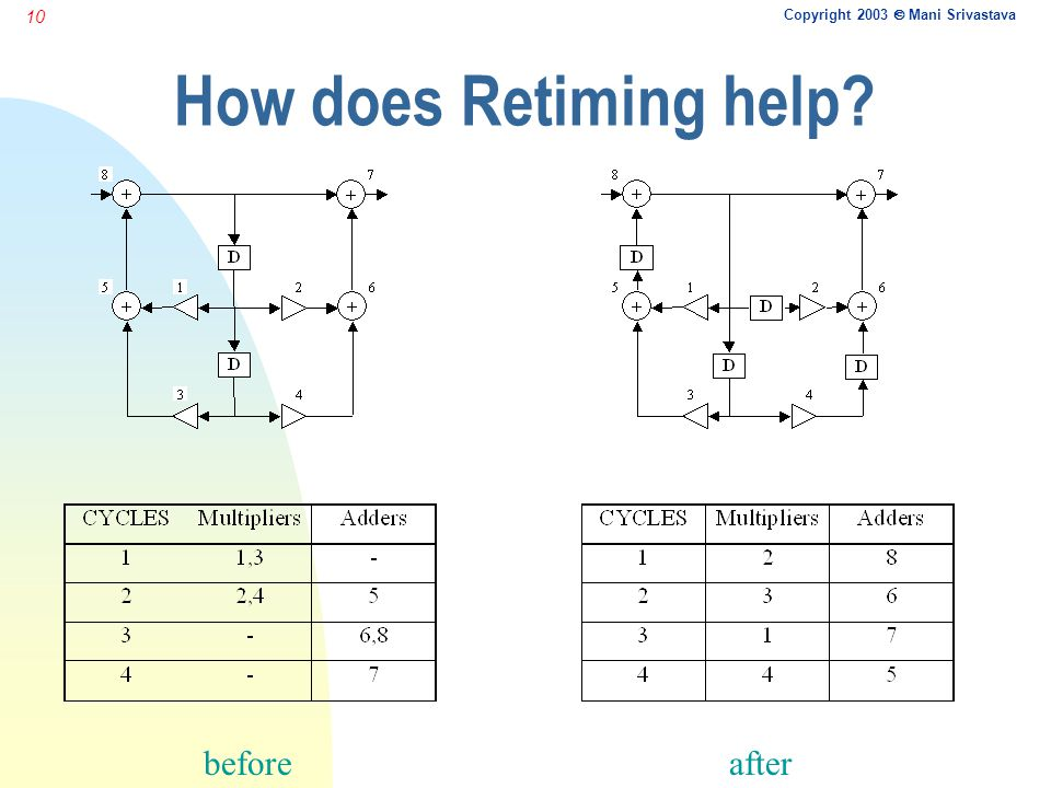 Copyright 2003  Mani Srivastava 10 How does Retiming help beforeafter
