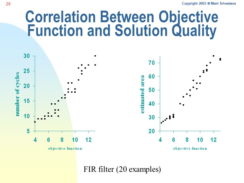 Copyright 2003  Mani Srivastava 29 Correlation Between Objective Function and Solution Quality FIR filter (20 examples)