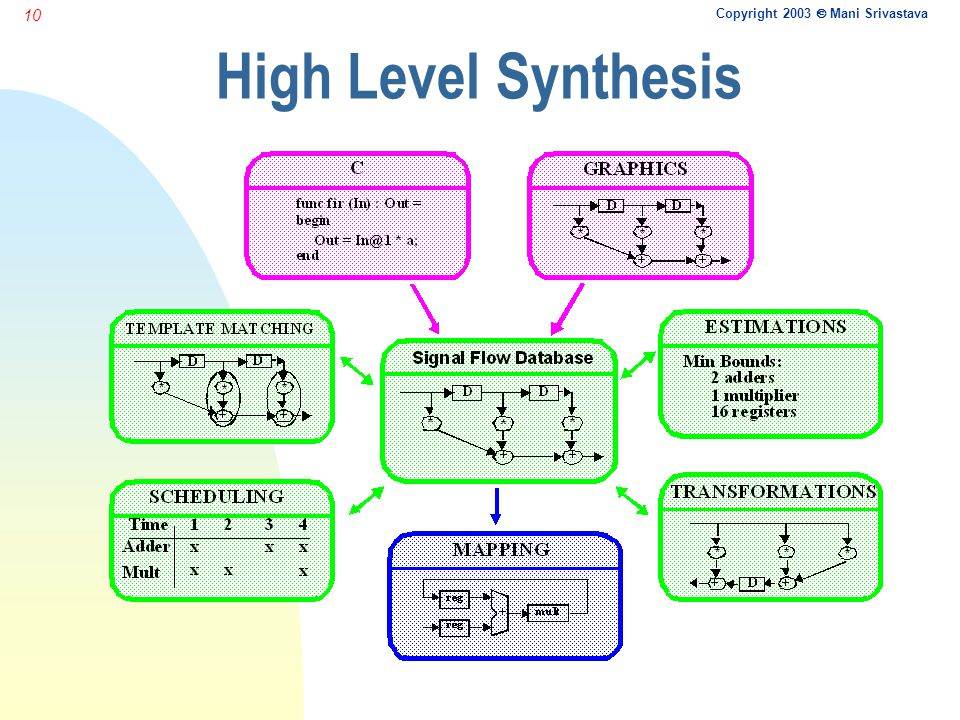 Copyright 2003  Mani Srivastava 10 High Level Synthesis