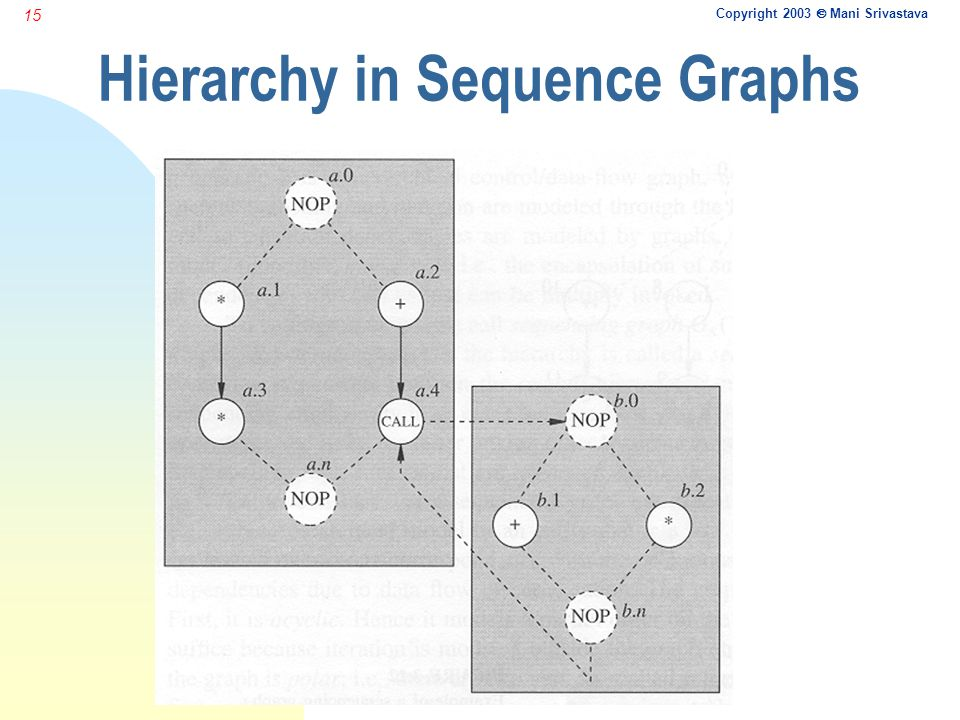 Copyright 2003  Mani Srivastava 15 Hierarchy in Sequence Graphs