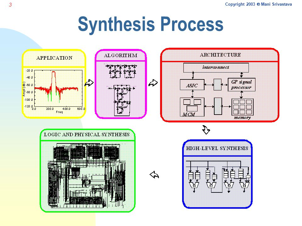Copyright 2003  Mani Srivastava 3 Synthesis Process