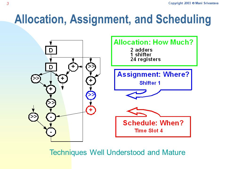 Copyright 2003  Mani Srivastava 3 Allocation, Assignment, and Scheduling Techniques Well Understood and Mature