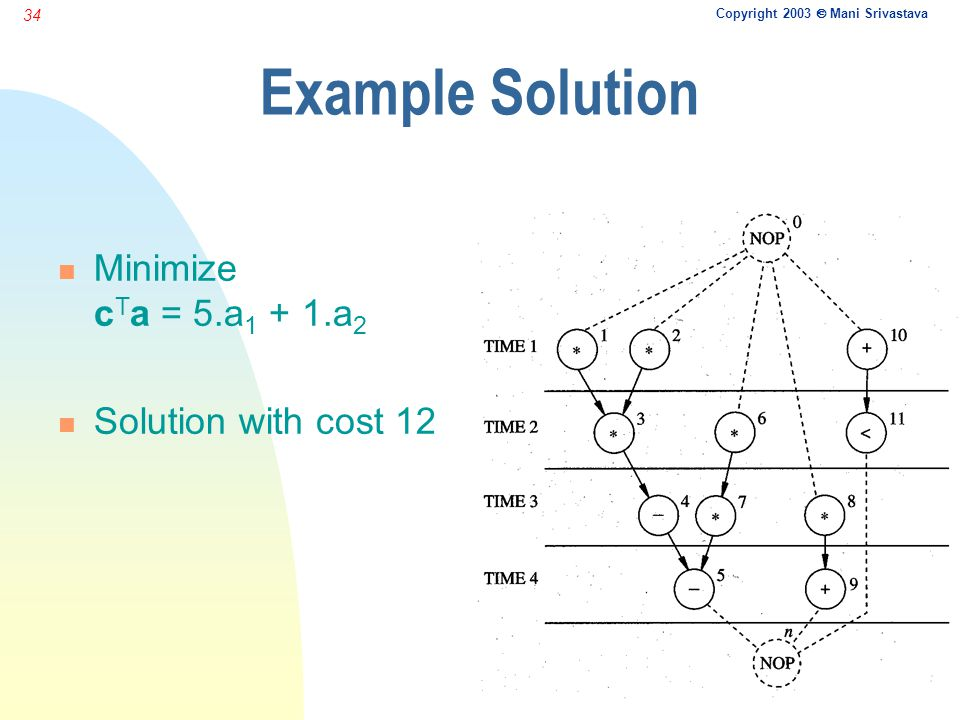 Copyright 2003  Mani Srivastava 34 Example Solution n Minimize c T a = 5.a 1 + 1.a 2 n Solution with cost 12