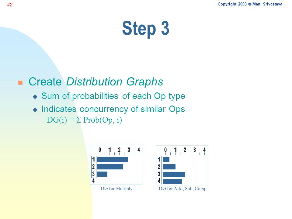 Copyright 2003  Mani Srivastava 42 Step 3 n Create Distribution Graphs u Sum of probabilities of each Op type  Indicates concurrency of similar Ops
