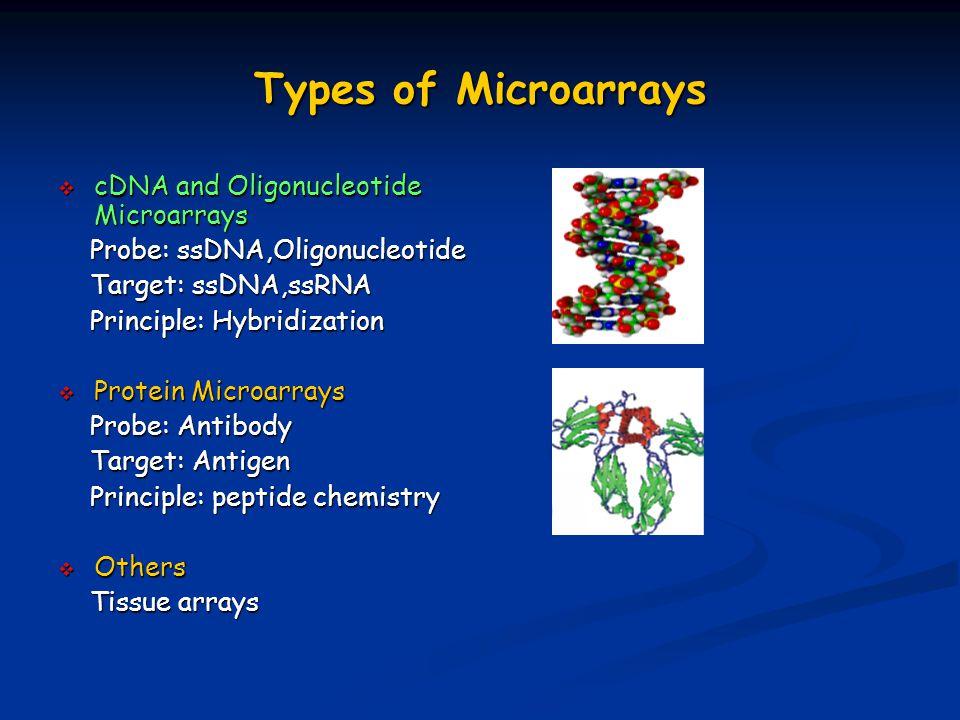 Types of Microarrays  cDNA and Oligonucleotide Microarrays Probe: ssDNA,Oligonucleotide Probe: ssDNA,Oligonucleotide Target: ssDNA,ssRNA Target: ssDNA,ssRNA Principle: Hybridization Principle: Hybridization  Protein Microarrays Probe: Antibody Probe: Antibody Target: Antigen Target: Antigen Principle: peptide chemistry Principle: peptide chemistry  Others Tissue arrays Tissue arrays