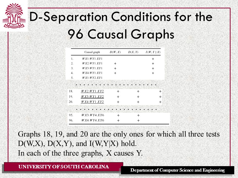 UNIVERSITY OF SOUTH CAROLINA Department of Computer Science and Engineering D-Separation Conditions for the 96 Causal Graphs.....................