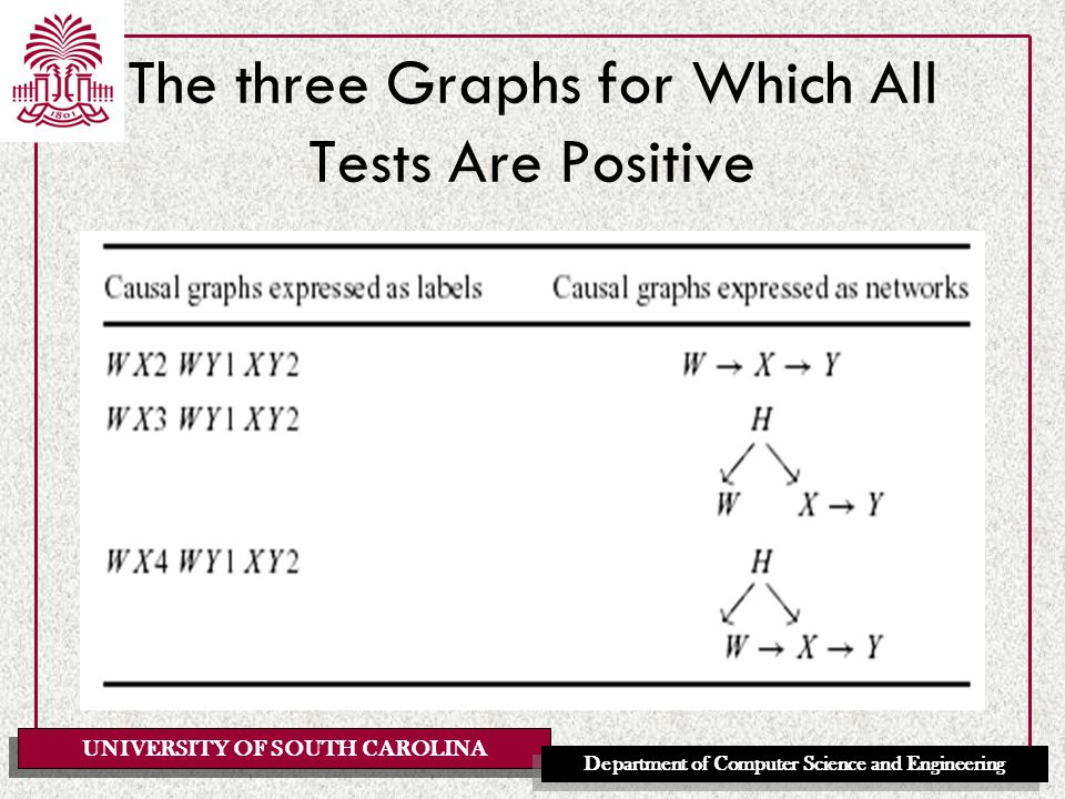 UNIVERSITY OF SOUTH CAROLINA Department of Computer Science and Engineering The three Graphs for Which All Tests Are Positive