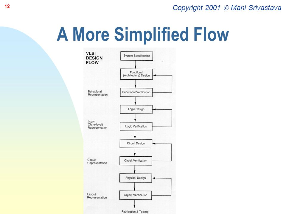 Copyright 2001  Mani Srivastava 12 A More Simplified Flow