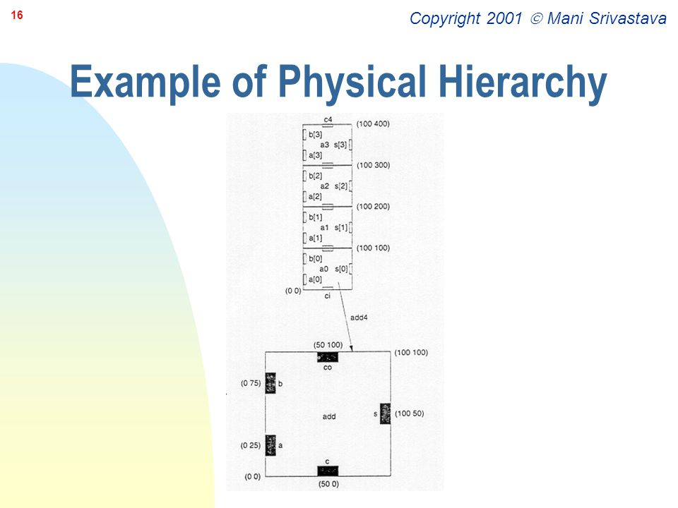 Copyright 2001  Mani Srivastava 16 Example of Physical Hierarchy