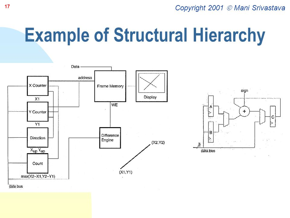 Copyright 2001  Mani Srivastava 17 Example of Structural Hierarchy