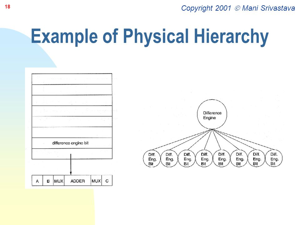 Copyright 2001  Mani Srivastava 18 Example of Physical Hierarchy