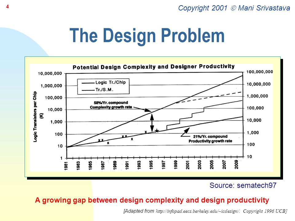 Copyright 2001  Mani Srivastava 45 Custom Circuit Design n When performance & design density important n High cost and long time-to-market F justified only if –high volumes –design will be reused (e.g.