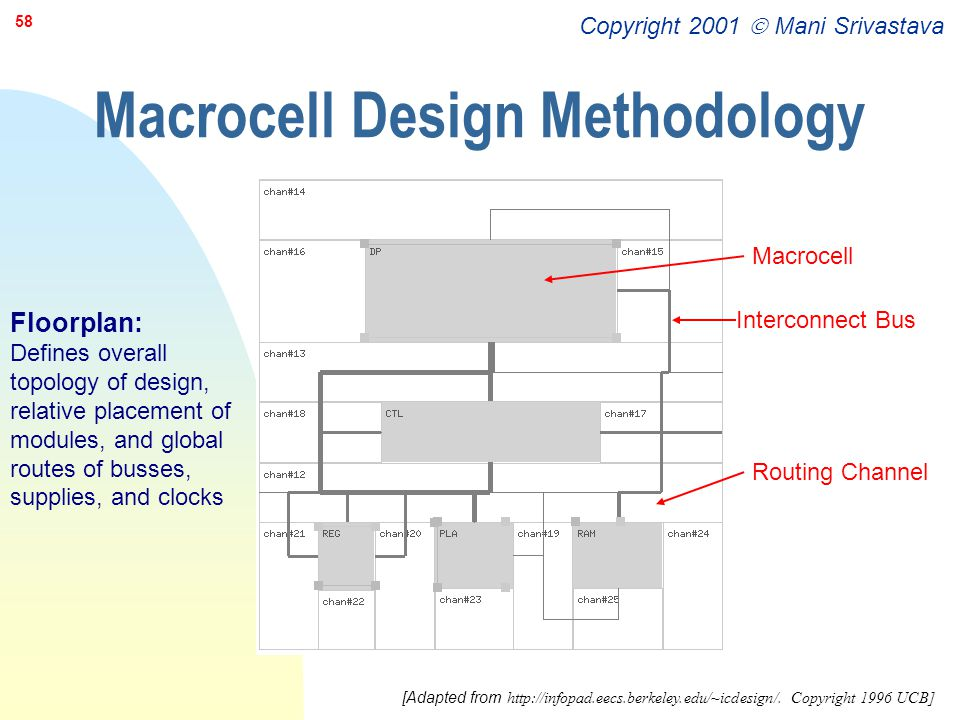 Copyright 2001  Mani Srivastava 58 Macrocell Design Methodology Macrocell Interconnect Bus Routing Channel Floorplan: Defines overall topology of des