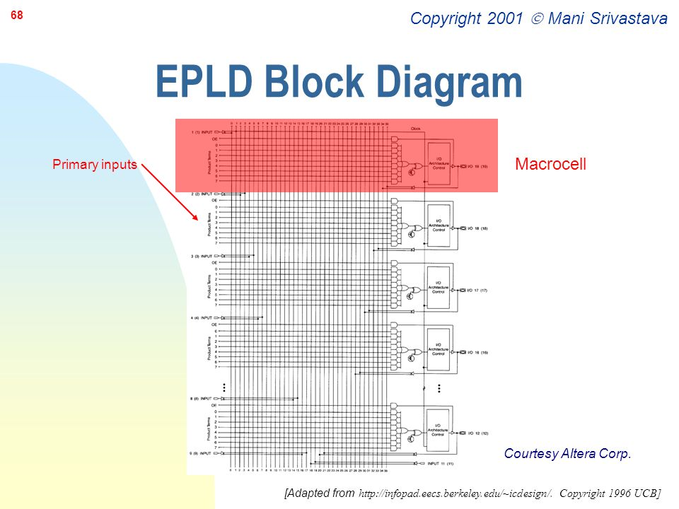 Copyright 2001  Mani Srivastava 68 EPLD Block Diagram Macrocell Courtesy Altera Corp. Primary inputs [Adapted from http://infopad.eecs.berkeley.edu/~