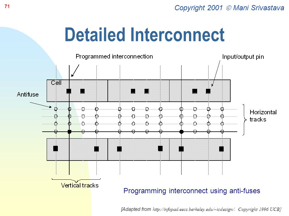 Copyright 2001  Mani Srivastava 71 Detailed Interconnect Programming interconnect using anti-fuses [Adapted from http://infopad.eecs.berkeley.edu/~ic