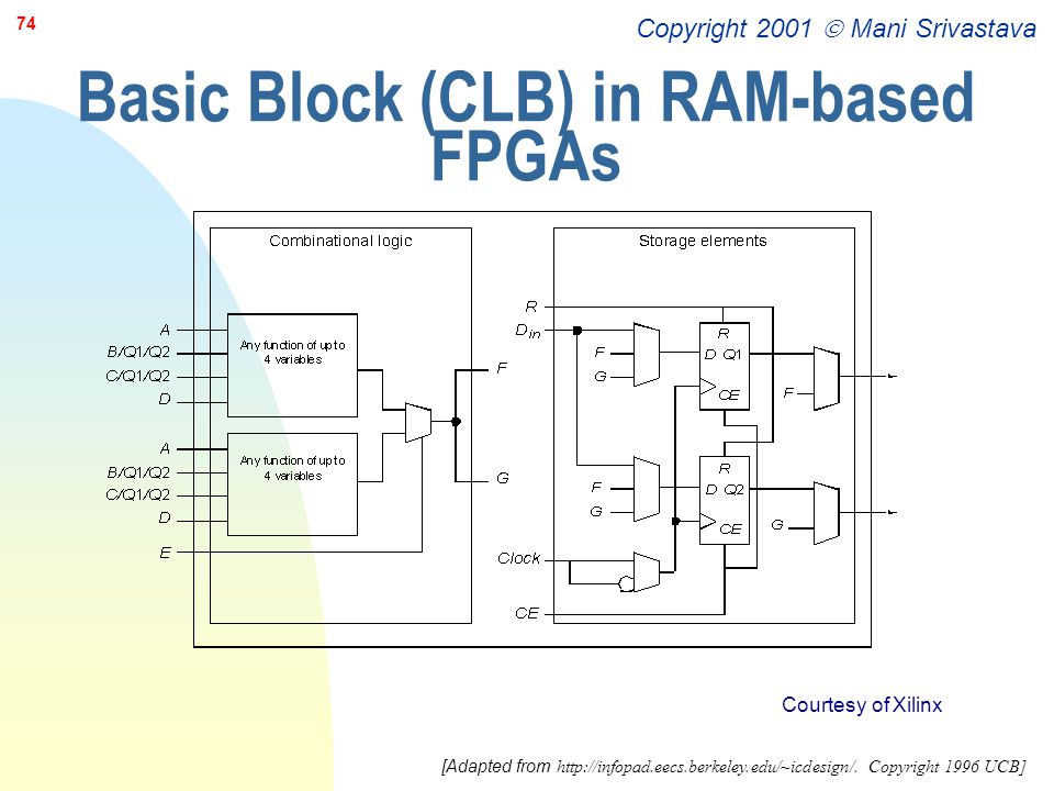 Copyright 2001  Mani Srivastava 74 Basic Block (CLB) in RAM-based FPGAs Courtesy of Xilinx [Adapted from http://infopad.eecs.berkeley.edu/~icdesign/.