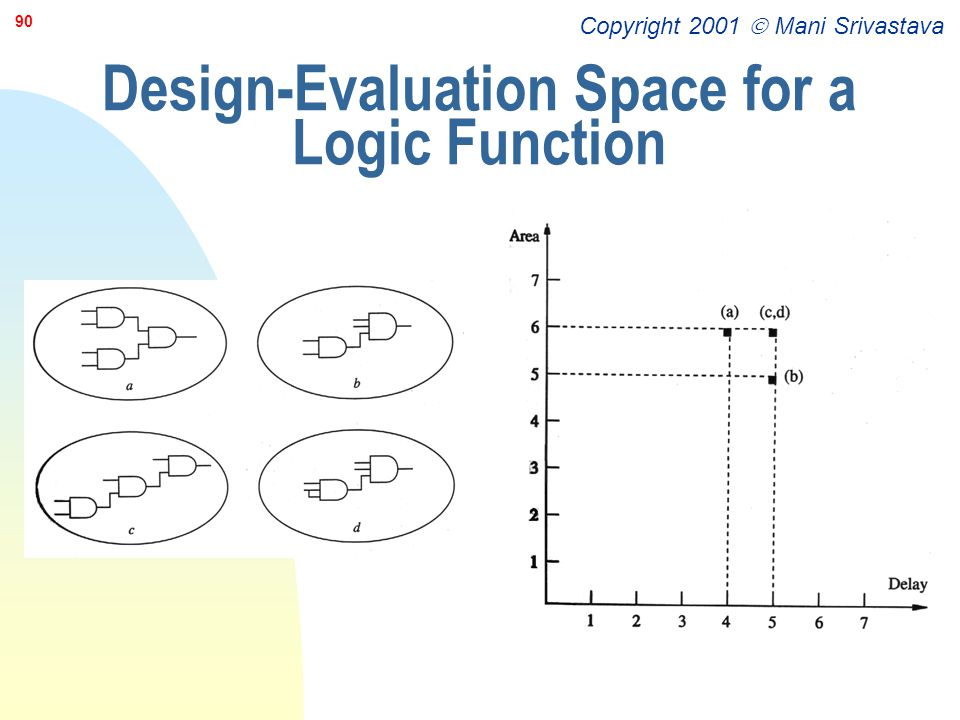 Copyright 2001  Mani Srivastava 90 Design-Evaluation Space for a Logic Function