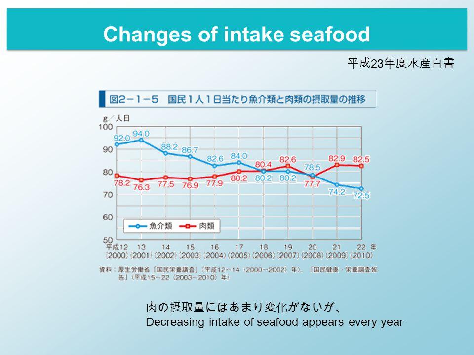 平成 23 年度水産白書 肉の摂取量にはあまり変化がないが、 Decreasing intake of seafood appears every year Changes of intake seafood