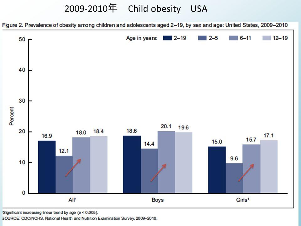 2009-2010 年 Child obesity USA