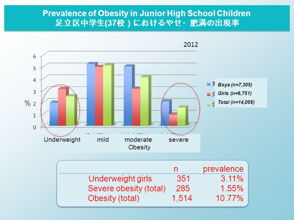 Prevalence of Obesity in Junior High School Children 足立区中学生 (37 校)におけるやせ・肥満の出現率 2012 nprevalence Underweight girls 351 3.11% Severe obesity (total) 28