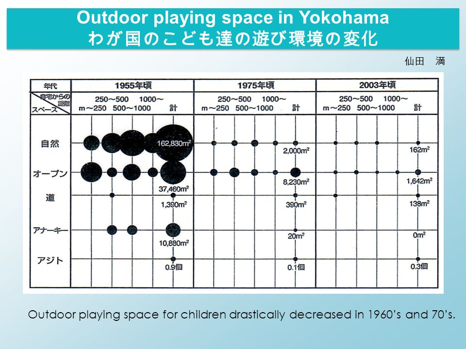 仙田 満 Outdoor playing space in Yokohama わが国のこども達の遊び環境の変化 Outdoor playing space for children drastically decreased in 1960's and 70's.