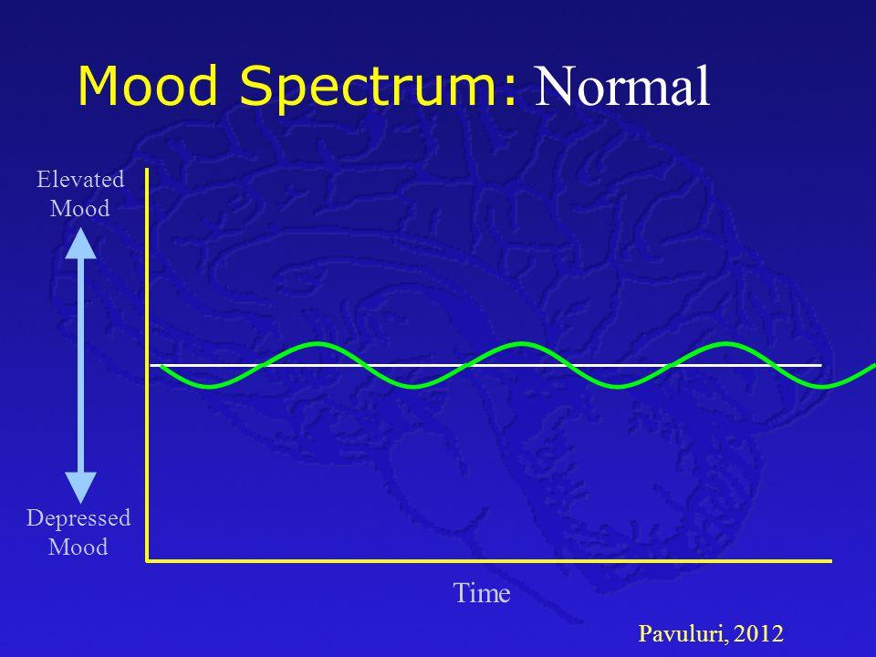 Pavuluri, 2012 Mood Spectrum: Time Depressed Mood Elevated Mood Major Depressive Disorder Normal