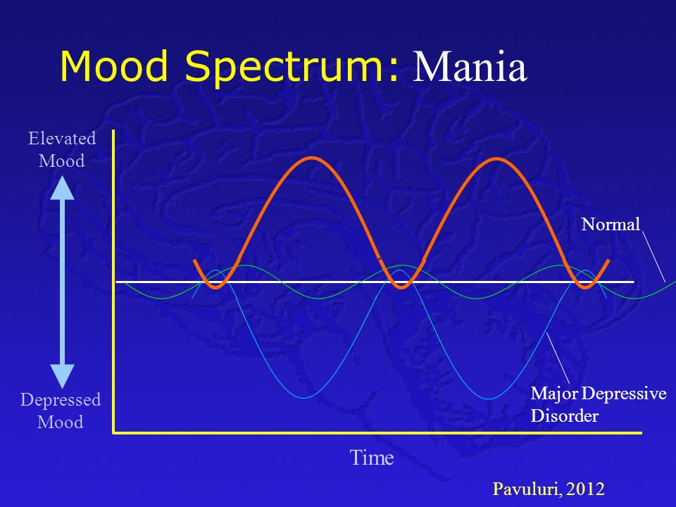 Pavuluri, 2012 Mood Spectrum: Time Depressed Mood Elevated Mood Normal Major Depressive Disorder Mania