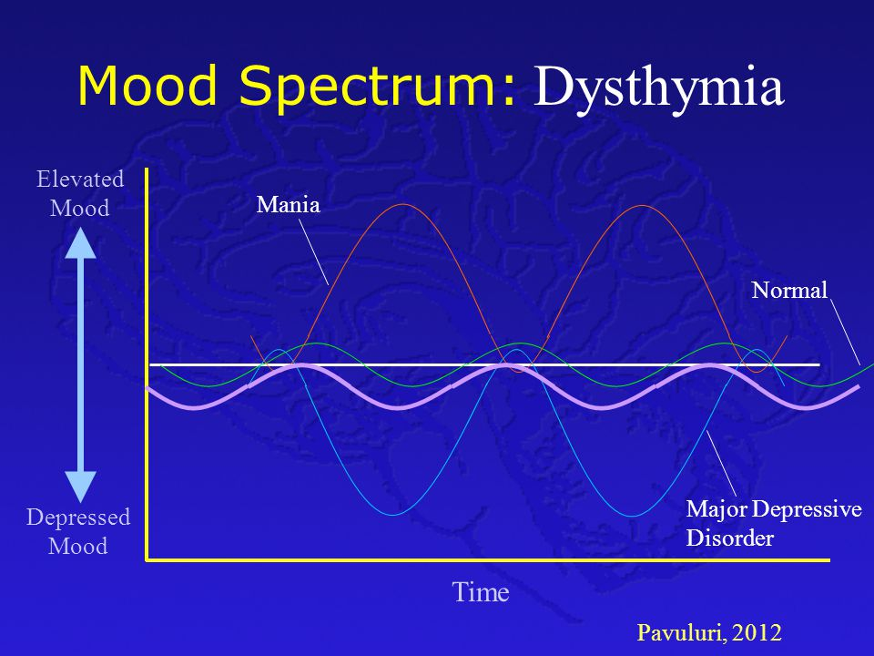 Pavuluri, 2012 Mood Spectrum: Time Depressed Mood Elevated Mood Normal Major Depressive Disorder Mania Dysthymia